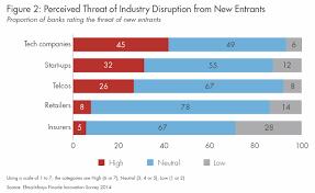 Will Banks Survive Digital Disruption World Economic Forum