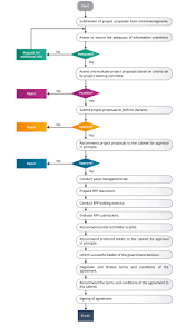Ppp Approval Process Flow Chart Official Portal Of Public