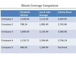 Compare Com Compare Auto Insurance Lina Jakalia