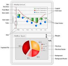 Rad Chart Basics Ui For Winforms Documentation Telerik