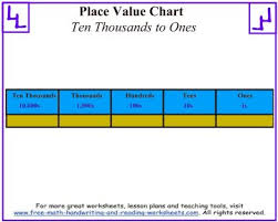 Printable Place Value Chart To Hundreds Place Value Charts Practice Templates