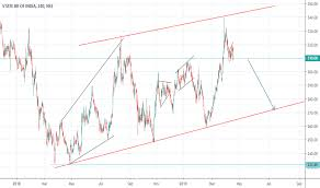 Sbin Stock Price And Chart Nse Sbin Tradingview Uk