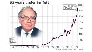 Warren Buffett Money Chart Warren Buffetts Historic Ride At Berkshire Has Taken The