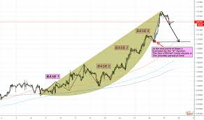 Usdchf Trading The Parabolic Curve Pattern For Fx Usdchf By