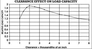 Engine Bearing Clearance Chart Bearing Clearance Info Tech Article Chevy High