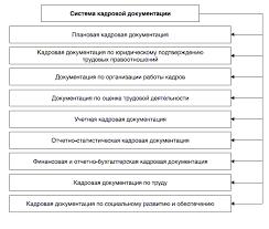 Документация по личному составу Реферат страница  Рис 1 Система кадровой документации