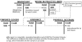 T Chart Accounting Example Overview To Manufacturing Accounting