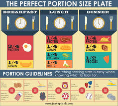 The Perfect Portion Size Plate Chart Justapinch