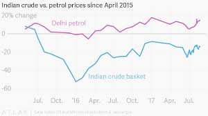 Petrol Price In India 2015 Chart Indian Crude Vs Petrol Prices Since April 2015