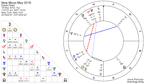 New Zodiac Chart 2018 New Moon May 2018 Faith Hope And Charity Astrology King
