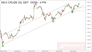 Mcx Crude Oil Chart Mcx Crude Oil Should Make A New High For Aug Month Moneymunch