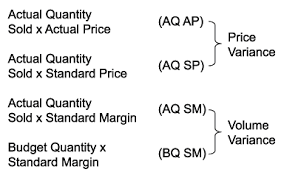 Standard Costing Formula Chart Variance Analysis