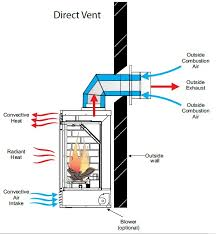 direct vent gas fireplace diagram