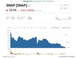 Facebook Stock Live Chart Snap Hits A New All Time Low Snap Markets Insider