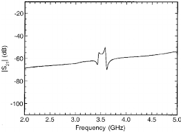 weakly coupled response of the dielectric loaded möbius wire weakly coupled response of the dielectric loaded möbius wire resonator shown in fig 7