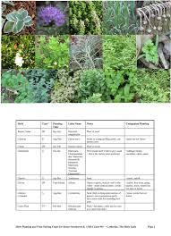 Herb Planting Chart Herb Food Pairing Gardening Ideas