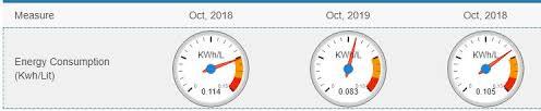 Google Gauge Chart Example Google Chart Ui5 Custom Controls Ready To Use Library