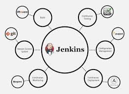 What Is Jenkins Jenkins For Continuous Integration Edureka