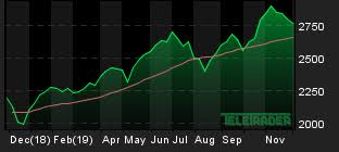 Rtx Index Chart Markets World Teletrader Com