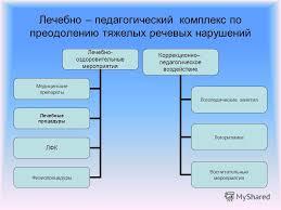 Презентация на тему КУРСОВАЯ РАБОТА Работу выполнила Снегирькова  4 Лечебно педагогический