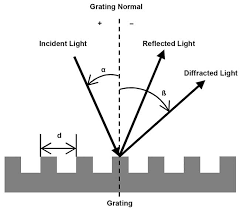 schematic graph of a diffraction grating reflection type