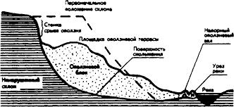 Реферат Чрезвычайные ситуации природного характера Оползни сели  На месте обрыва оползня остается чашеобразное углубление с уступом в верхней части стенкой срыва Сползший оползень покрывает нижние части склона или