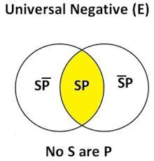 Some S Are P Venn Diagram Venn Diagram And Validity Of Arguments Philo Notes