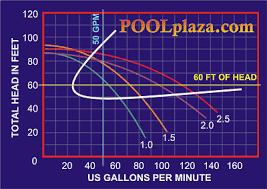Pool Pump Size Chart Pool Pump Sizing Pool Plaza