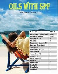 Oil Spf Chart Mummas Corner Diy Sunscreen With Essential Oils