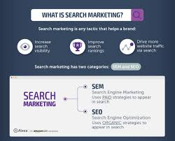 Sem Examples What Is Sem A Guide To Paid Search Engine Marketing Alexa