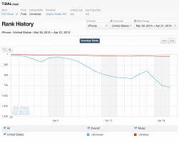 Apple Music Charts Worldwide Tidals Popularity Plummets On Us And Uk Apple Charts