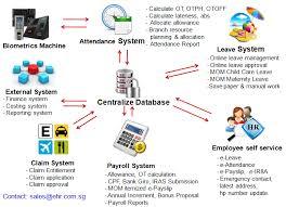 Ehr Payroll Software Eleave Attendance Software Fingerprint Machine