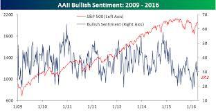 Bullish Sentiment Chart Bullish Sentiment Back Below 30 Bespoke Investment Group