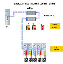 ethernet the perfect wiring solution for industrial automation