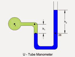differential manometer. u-tube manometer differential