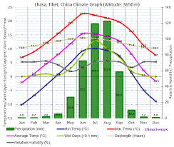 China Weather Chart Climate Graph For Lhasa Tibet China