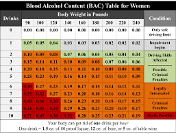 Blood Alcohol Content Chart Bac And Binge Drinking Student Affairs