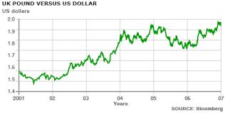 Pound Vs Dollar Chart Pounds Vs Dollars Trade Setups That Work