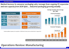 Sales results presentation