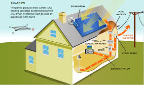 solar pv how solar pv works