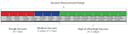 Vacuum Range Chart Th_vacuum Measurement Range Chart Ies Technical Sales