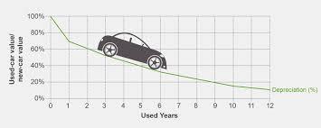 Motor Insurance Motor Insurance Depreciation Chart