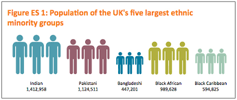 Ethnic Groups In The Uk Up To 30 Of Uk Population Will Be From Ethnic Minorities By