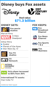 Marvel Ownership Chart Disney Fox Deal Is Done Now Comes Box Office Streaming Assault