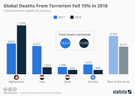 Chart Global Deaths From Terrorism Fell 15 In 2018 Statista