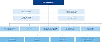Ice Staff Chart Tetra Pak Organisation Chart