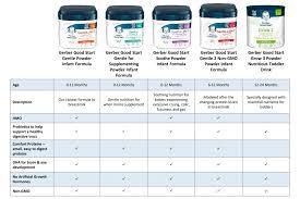 38 Veracious Gerber Nutrition Chart