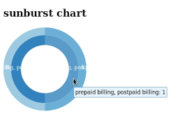 How To Pass Array Of Values To Sunburst Chart Dc Js Stack