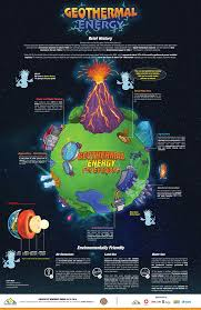 Geothermal Poster Geothermal Resources Council
