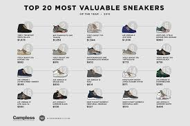 This Was The Most Valuable Sneaker Of 2015 Business Insider